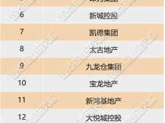 3月购物中心运营商TOP20报告:企业发力轻资产,商业分拆上市热度上升