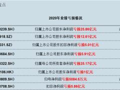 盘点云南城投、嘉凯城等数十家房企业绩亏损原因