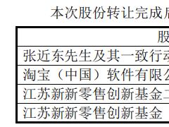 """苏宁混改,张近东领先0.36%个""""身位"""""""