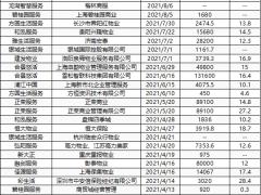 """多家房企加速出售物业服务 碧桂园服务成新晋""""并购王"""""""